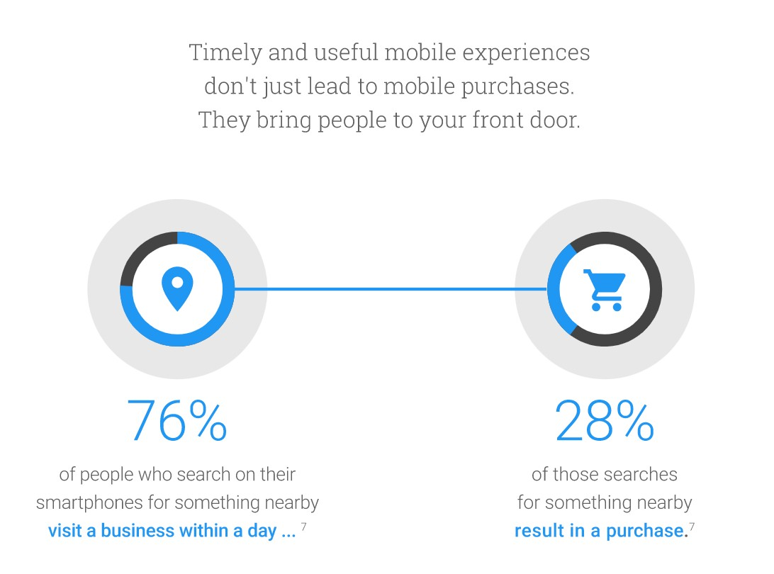 timely and useful mobile experiencess