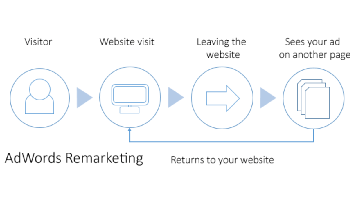 Remarketing for law firms
