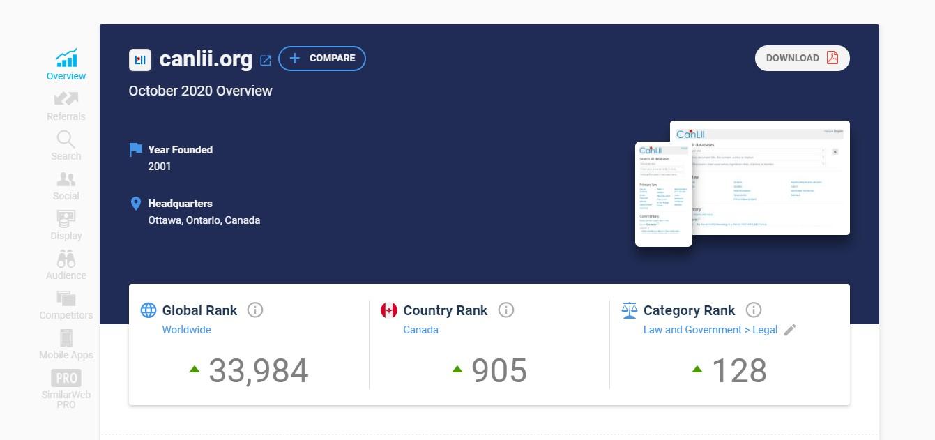 Analyze the domain's performance