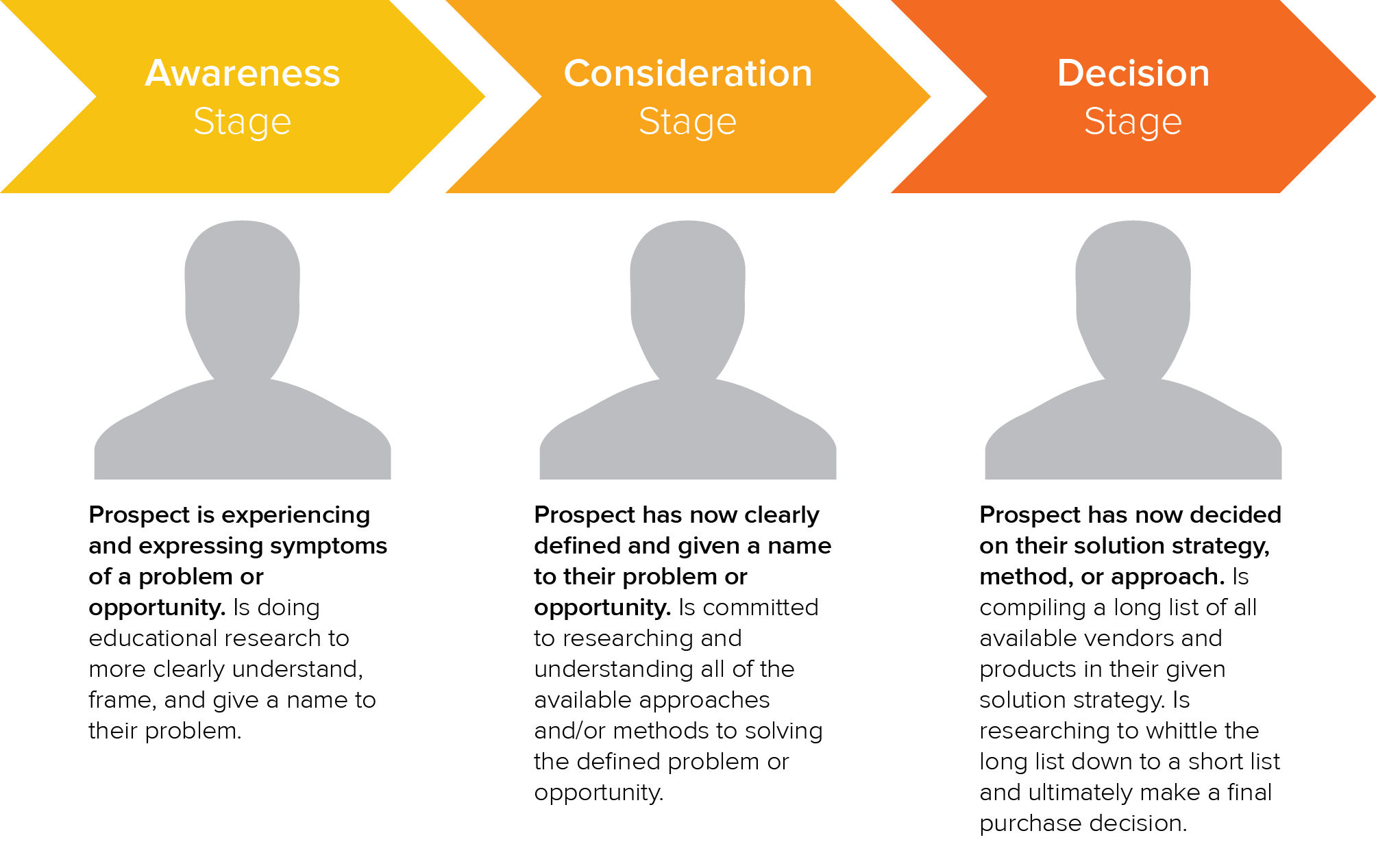 Consideration and decision stage of the buyer journey