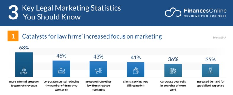 68% of law firms have increased their focus on marketing