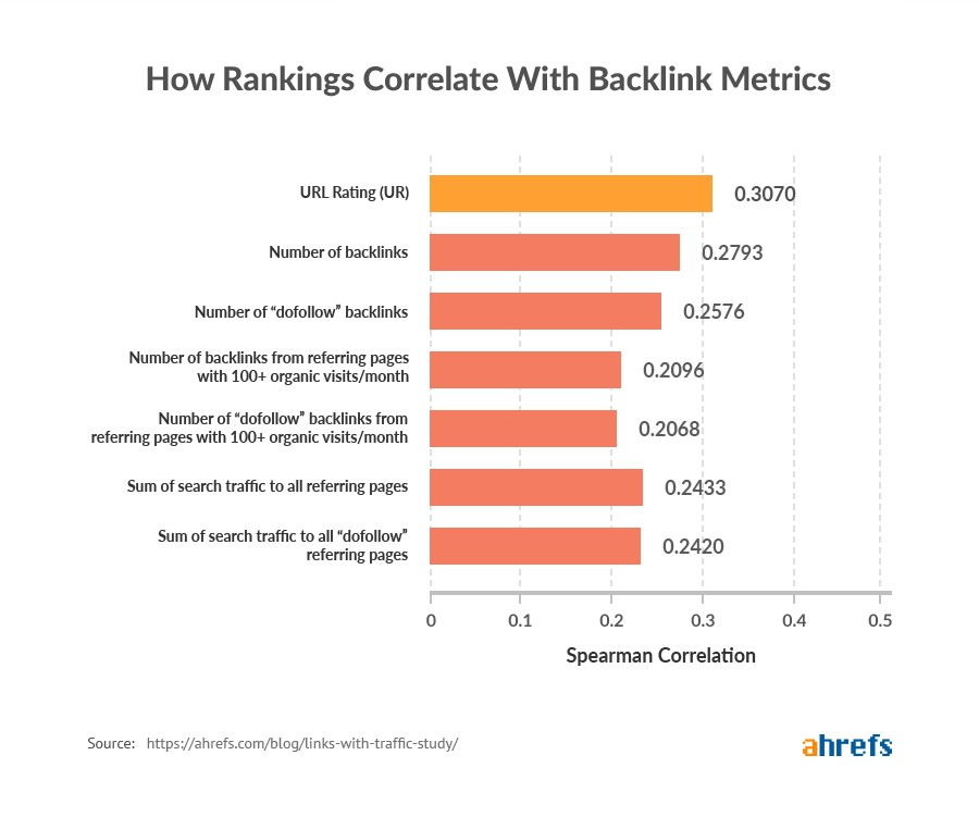 Backlinks remain as one of the most important rankings factors