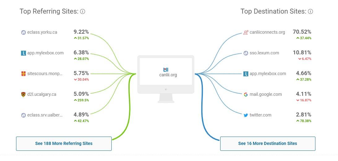 Referring websites busines