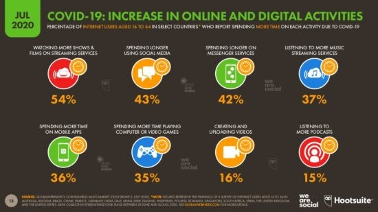 covid 19 increase online