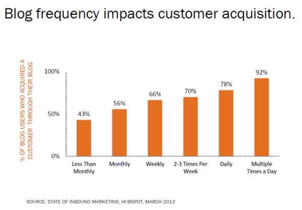the more amount of customers they will acquire