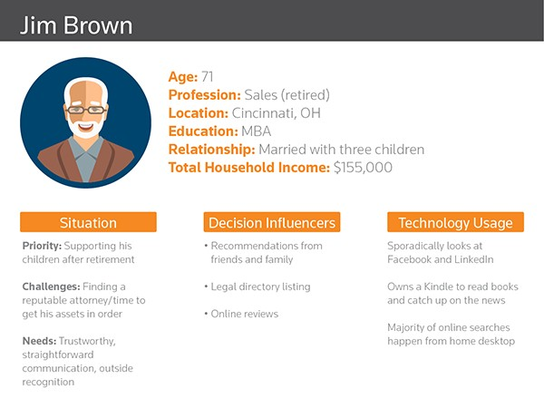 A buyer persona includes key elements