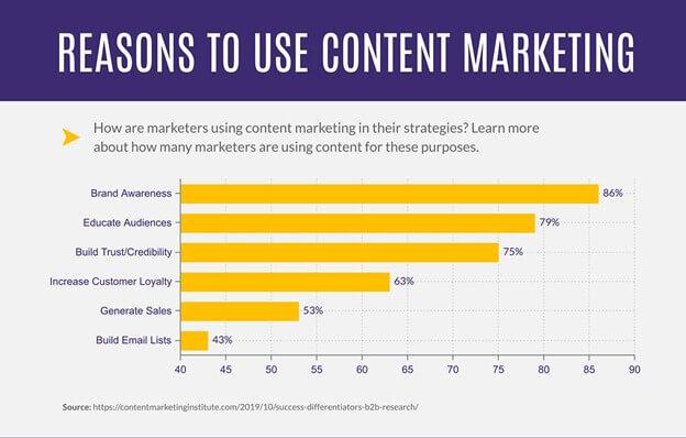 take advantage of content marketing