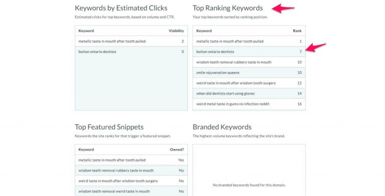 major search engine marketing tools will help you track individual keyword positions