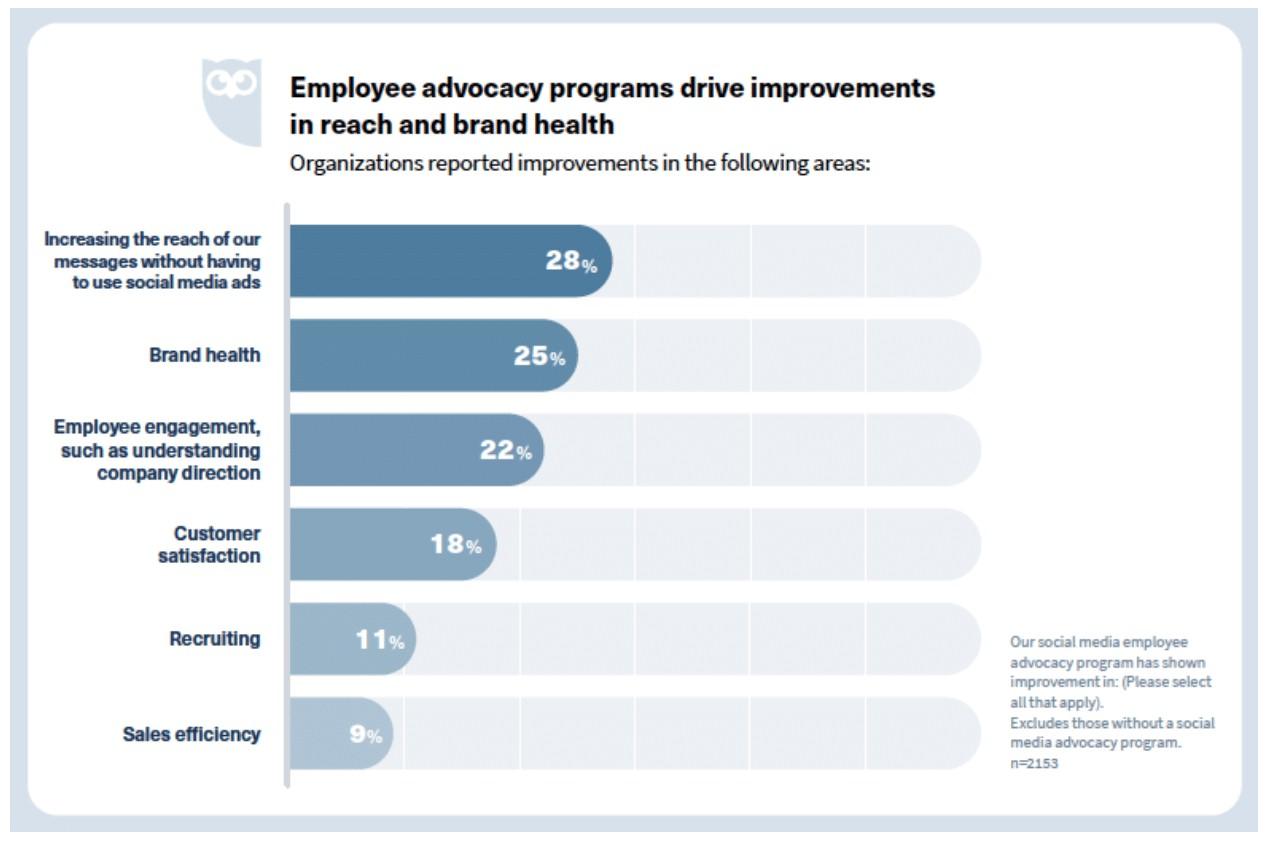 Create an employee advocacy program
