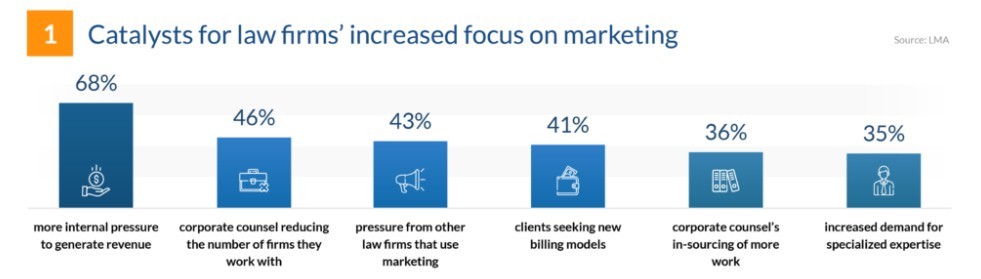 Invest in legal marketing services