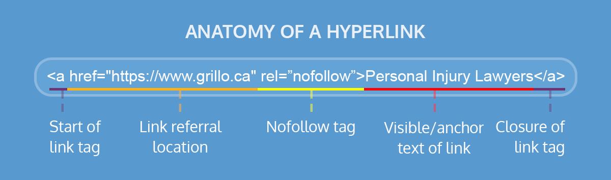 Anatomy Of Hyperlinks
