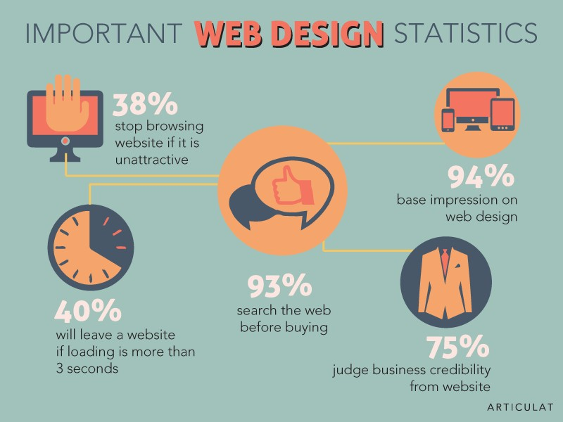important web design statistics