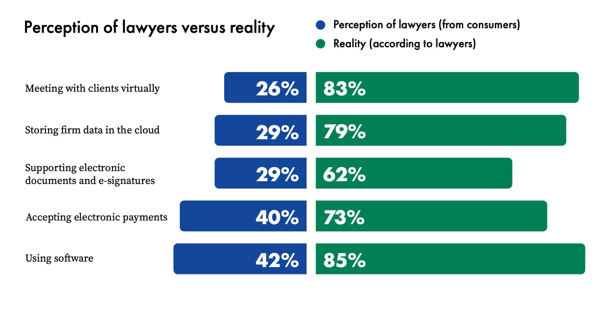 deliver legal services effectively and securely online